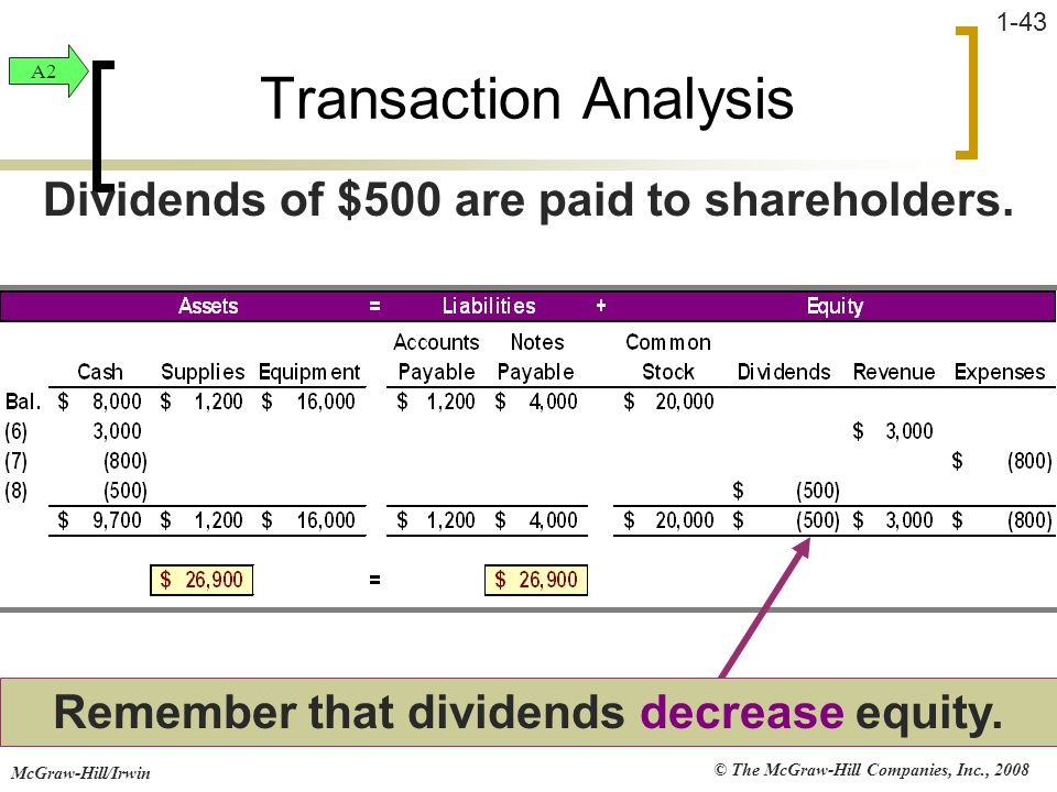 © The McGraw-Hill Companies, Inc., 2008 McGraw-Hill/Irwin 1-43 Transaction Analysis Remember that dividends decrease equity. Dividends of $500 are pai