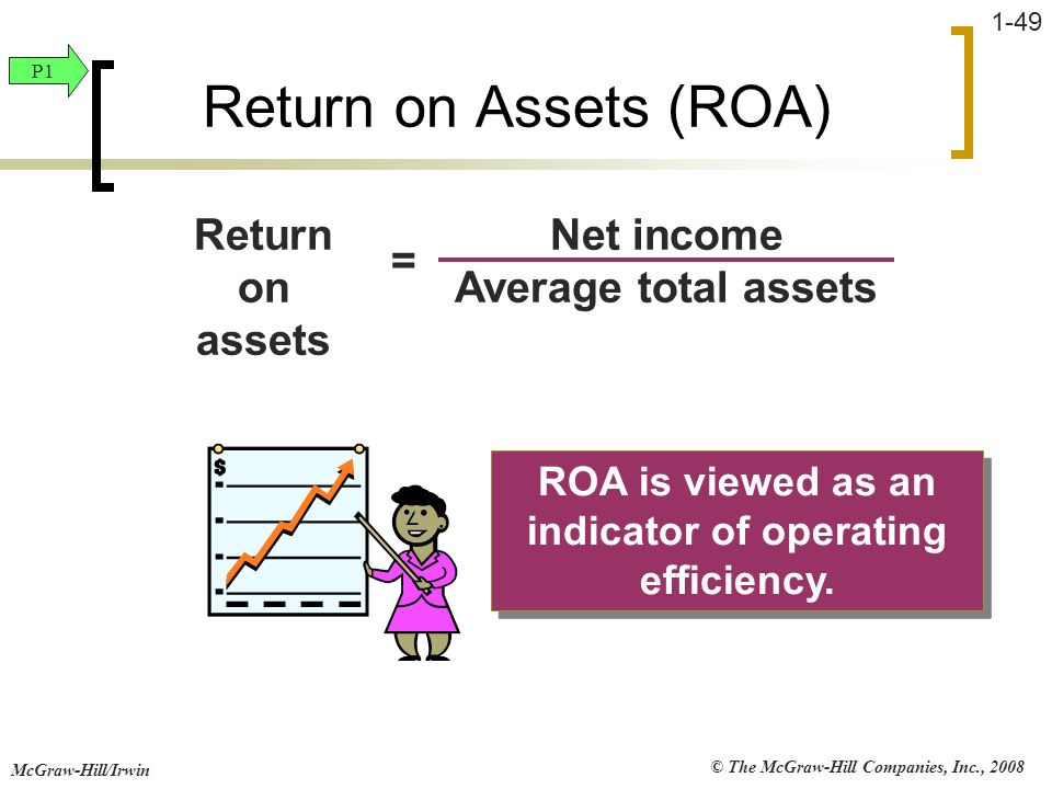 © The McGraw-Hill Companies, Inc., 2008 McGraw-Hill/Irwin 1-49 ROA is viewed as an indicator of operating efficiency. Return on Assets (ROA) Net incom