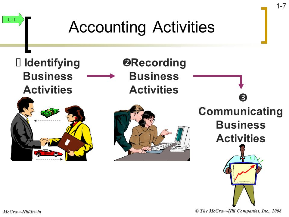 © The McGraw-Hill Companies, Inc., 2008 McGraw-Hill/Irwin 1-7 Identifying Business Activities Recording Business Activities Communicating Business Act