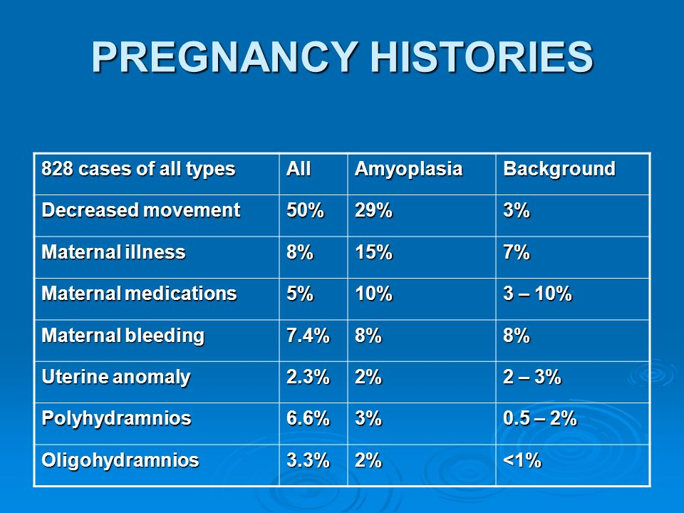 PREGNANCY HISTORIES 828 cases of all types AllAmyoplasiaBackground Decreased movement 50%29%3% Maternal illness 8%15%7% Maternal medications 5%10% 3 –