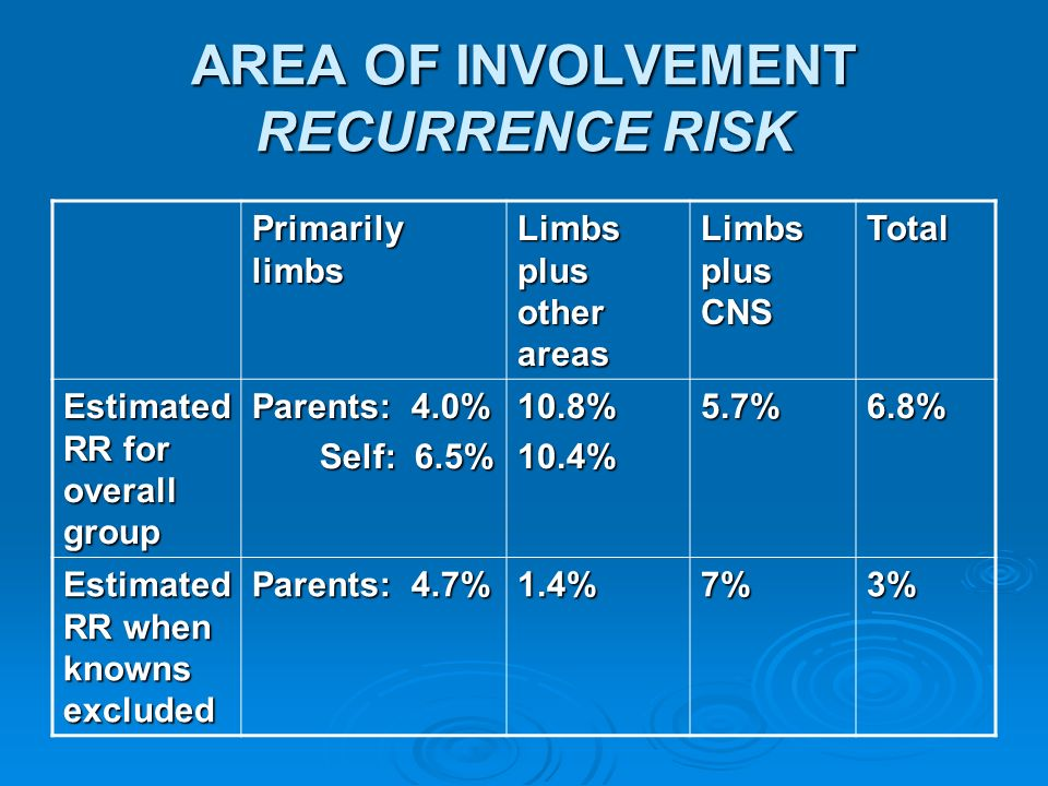 AREA OF INVOLVEMENT RECURRENCE RISK Primarily limbs Limbs plus other areas Limbs plus CNS Total Estimated RR for overall group Parents: 4.0% Self: 6.5