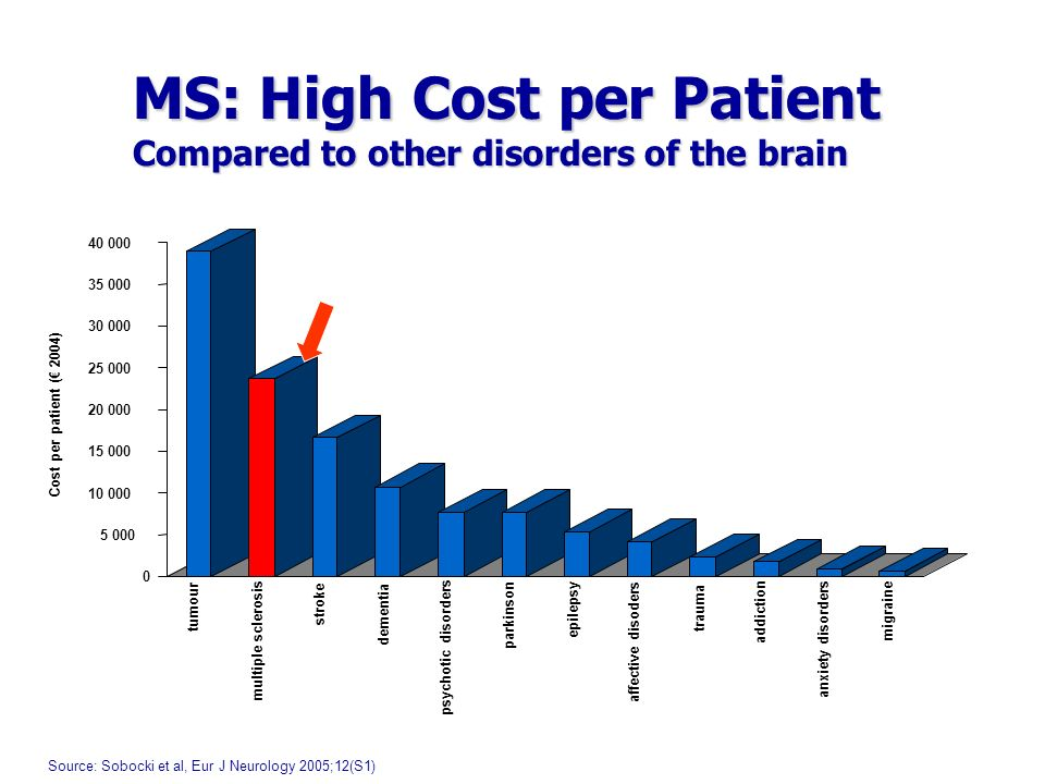 MS: High Cost per Patient Compared to other disorders of the brain 0 5 000 10 000 15 000 20 000 25 000 30 000 35 000 40 000 Cost per patient ( 2004) tumour multiple sclerosis stroke dementia psychotic disorders parkinson epilepsy affective disoders trauma addiction anxiety disorders migraine Source: Sobocki et al, Eur J Neurology 2005;12(S1)