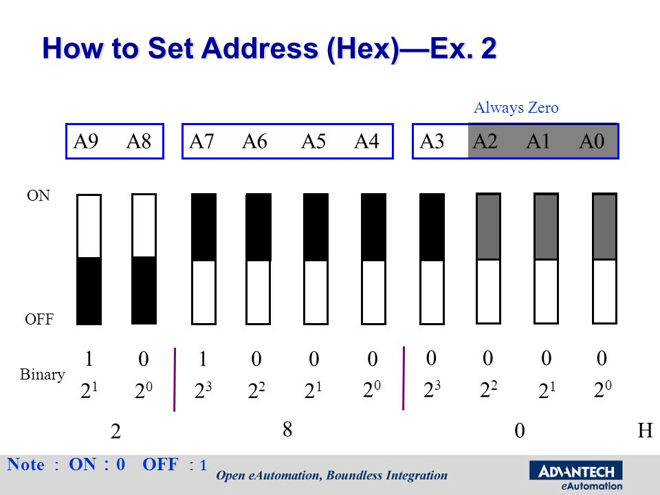 How to Set Address (Hex)Ex. 2 A7 A6 A5 A4A3 A2 A1 A0A9 A8 ON OFF Always Zero Note ON 0 OFF 1 1 01 0 00 0 00 0 2121 2020 Binary 2323 2 2121 2020 23232