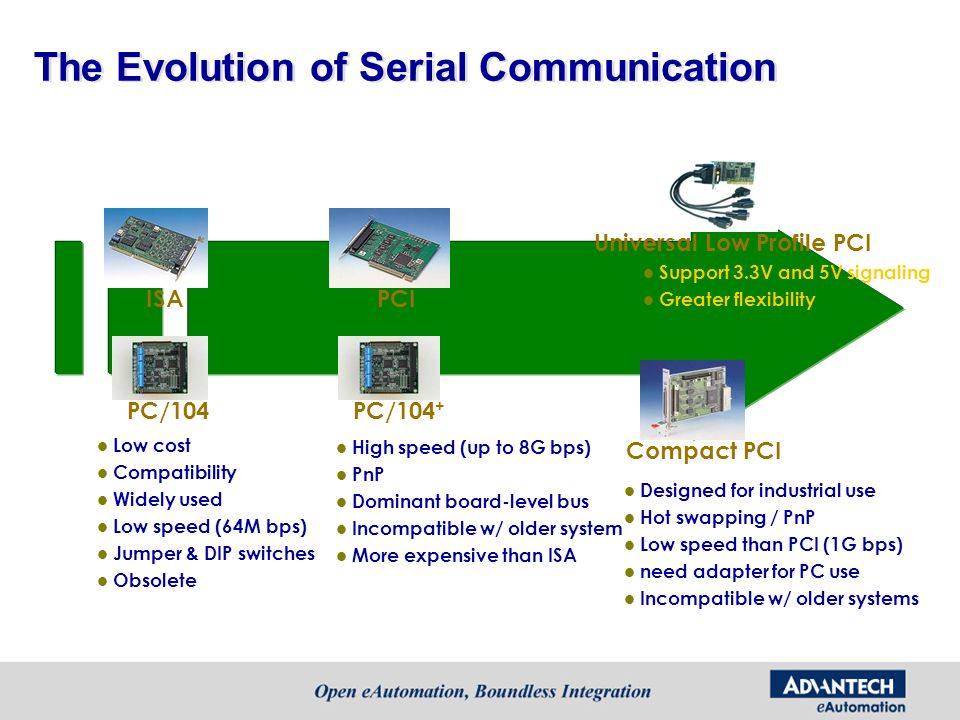 The Evolution of Serial Communication ISA PC/104 PCI PC/104 + Universal Low Profile PCI Compact PCI Low cost Compatibility Widely used Low speed (64M