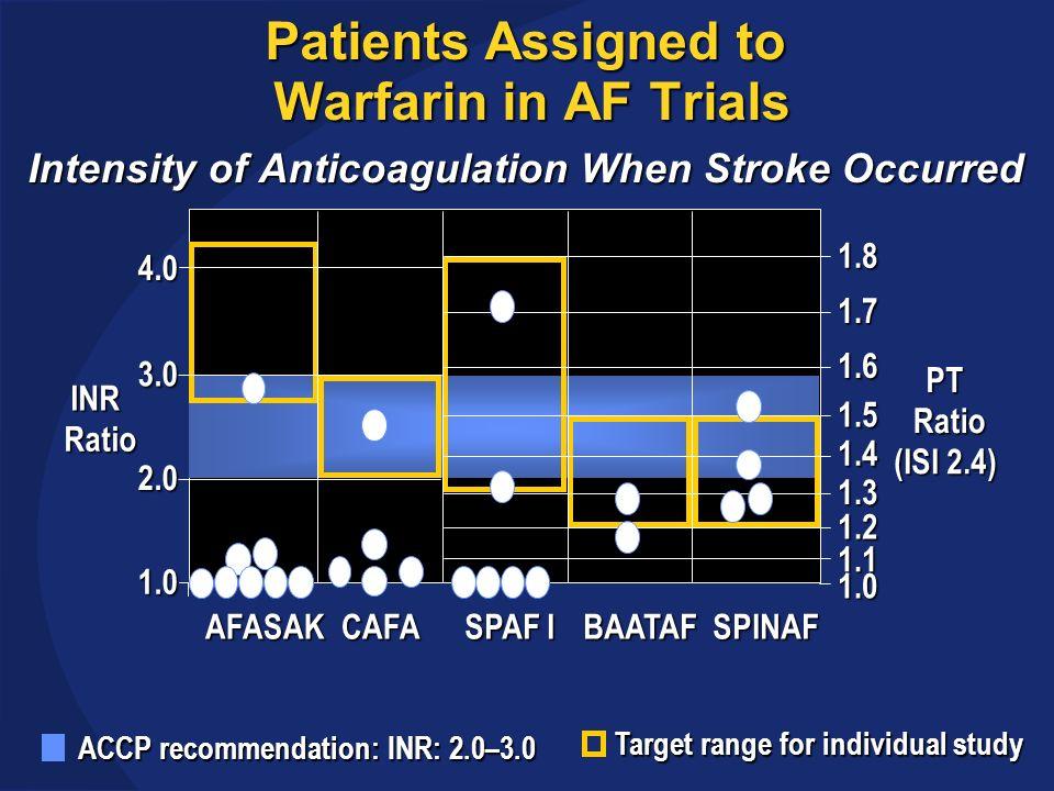 SPORTIF V Liver Enzyme Elevation ALT >3 x ULN Months Number of Patients Ximelagatran Warfarin Incidence (%) ALT >3x ULN p<0.001