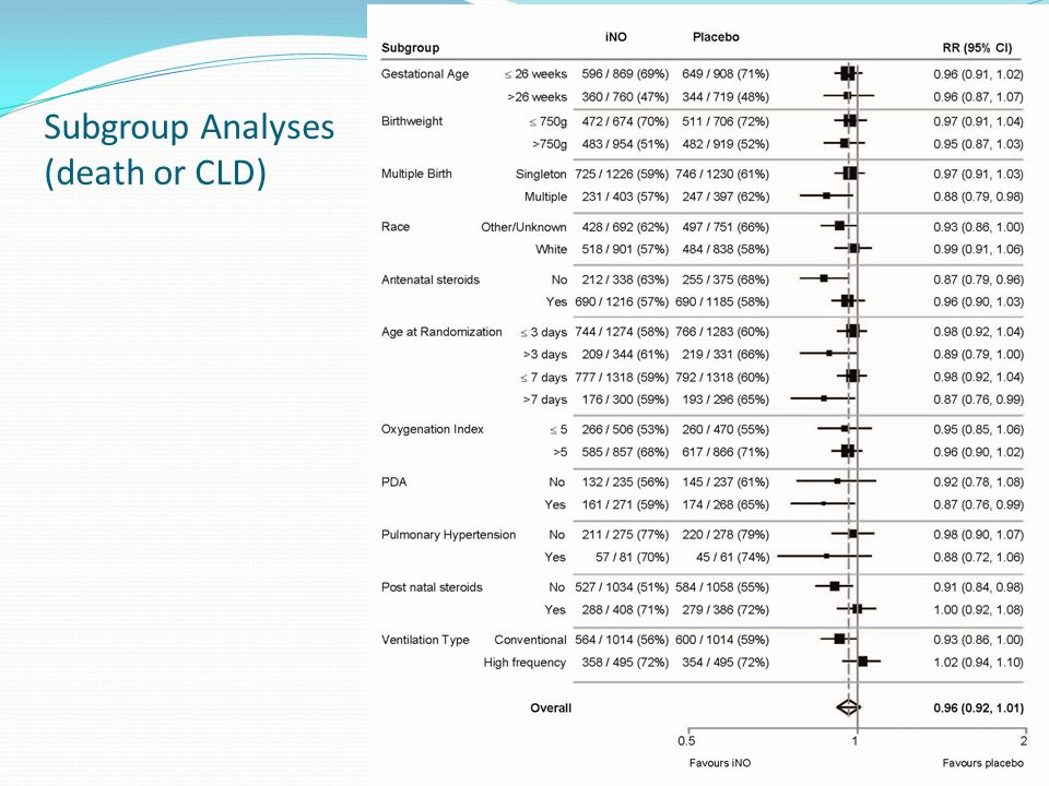 Subgroup Analyses (death or CLD)