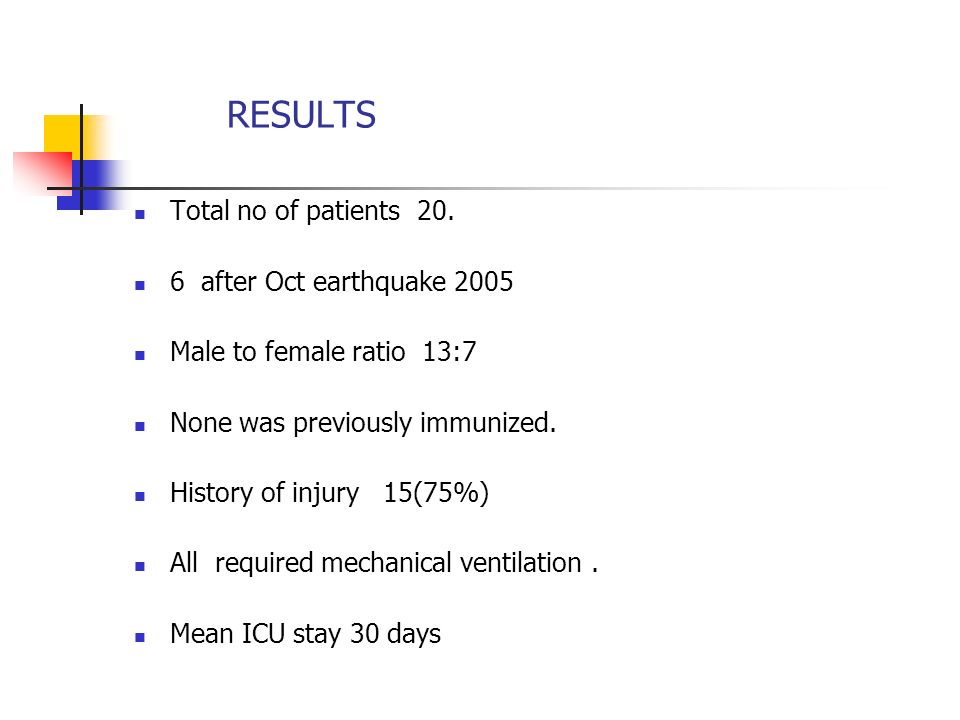 RESULTS Total no of patients 20. 6 after Oct earthquake 2005 Male to female ratio 13:7 None was previously immunized. History of injury 15(75%) All re