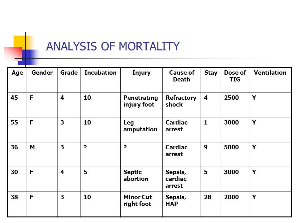 ANALYSIS OF MORTALITY AgeGenderGradeIncubationInjuryCause of Death StayDose of TIG Ventilation 45F410Penetrating injury foot Refractory shock 42500Y 5