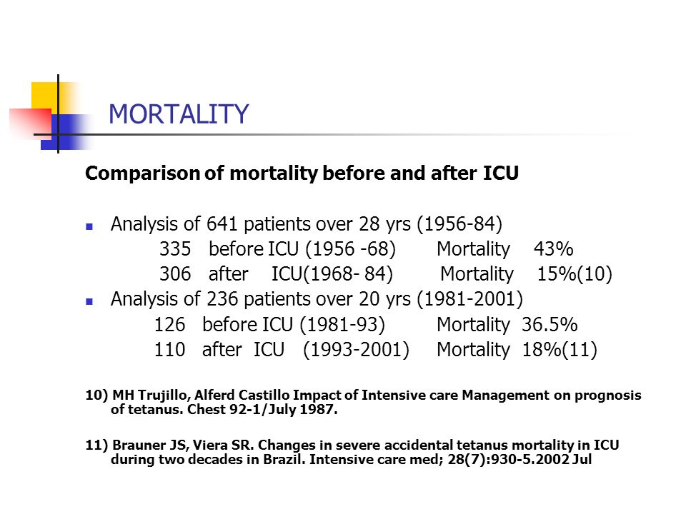 MORTALITY Comparison of mortality before and after ICU Analysis of 641 patients over 28 yrs (1956-84) 335 before ICU (1956 -68) Mortality 43% 306 afte
