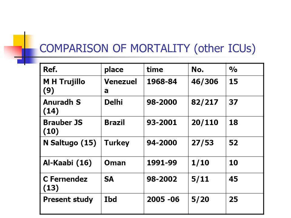 COMPARISON OF MORTALITY (other ICUs) Ref.placetimeNo.% M H Trujillo (9) Venezuel a 1968-8446/30615 Anuradh S (14) Delhi98-200082/21737 Brauber JS (10)