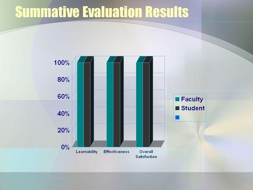 Summative Evaluation Results