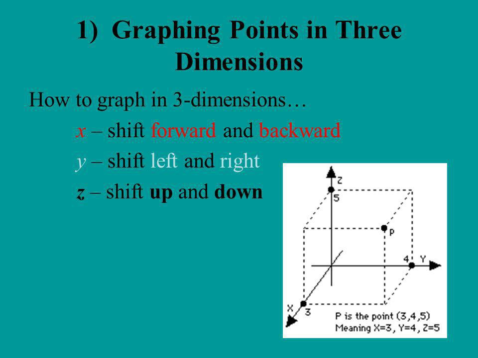 How to graph in 3-dimensions… x – shift forward and backward y – shift left and right z – shift up and down 1) Graphing Points in Three Dimensions