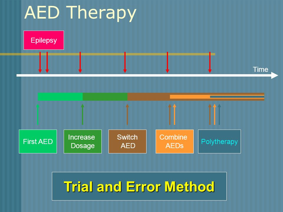 AED Therapy Epilepsy First AED Increase Dosage Switch AED Combine AEDs Polytherapy Trial and Error Method Time