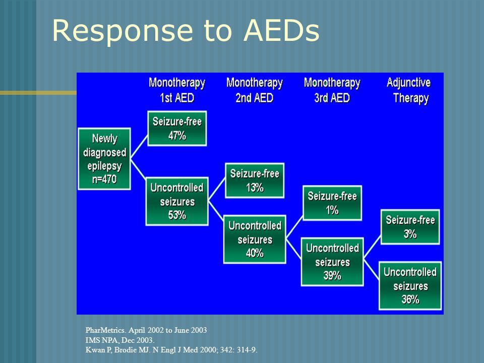 Response to AEDs PharMetrics. April 2002 to June 2003 IMS NPA, Dec 2003. Kwan P, Brodie MJ. N Engl J Med 2000; 342: 314-9.