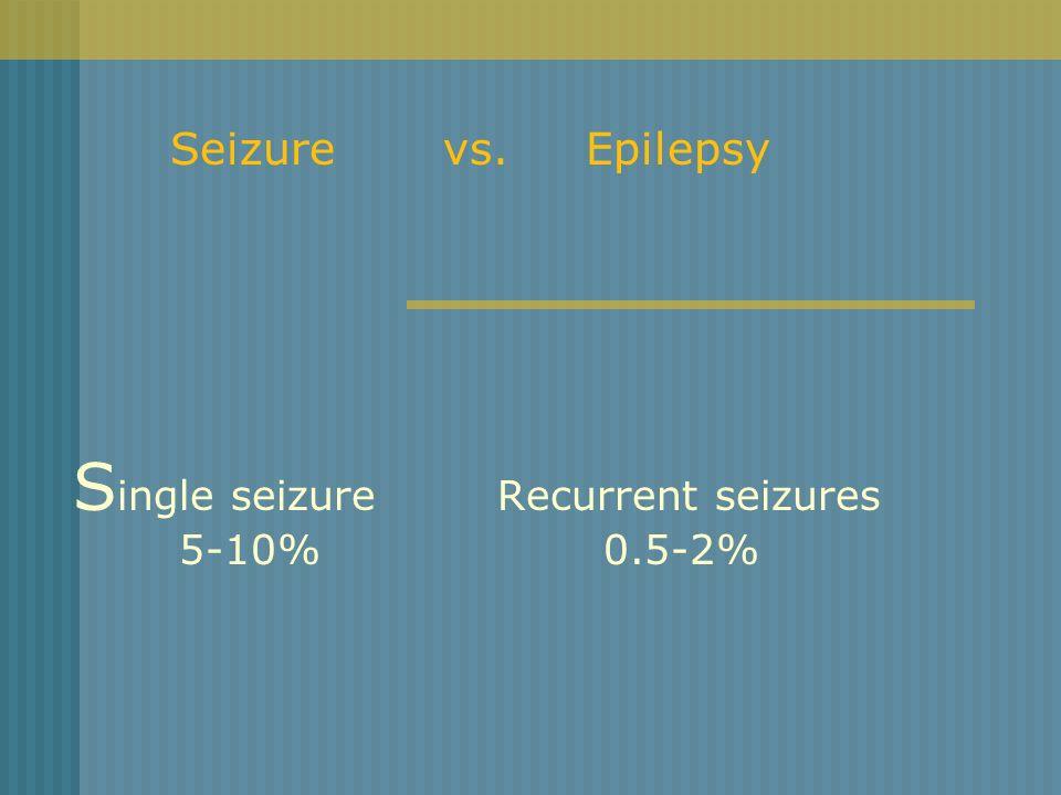 S ingle seizure Recurrent seizures 5-10%0.5-2% Seizure vs. Epilepsy