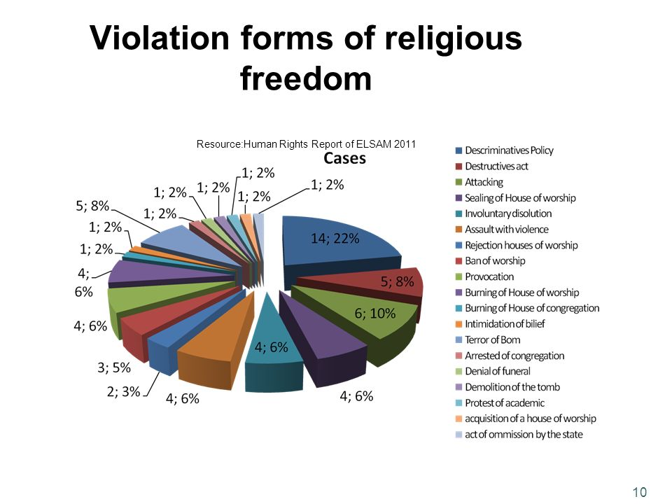 Violation forms of religious freedom Resource:Human Rights Report of ELSAM 2011 10