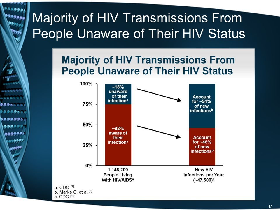 Majority of HIV Transmissions From People Unaware of Their HIV Status 17