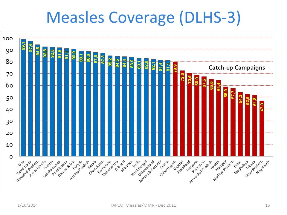 Measles Coverage (DLHS-3) 1/16/201416IAPCOI Measles/MMR - Dec 2011
