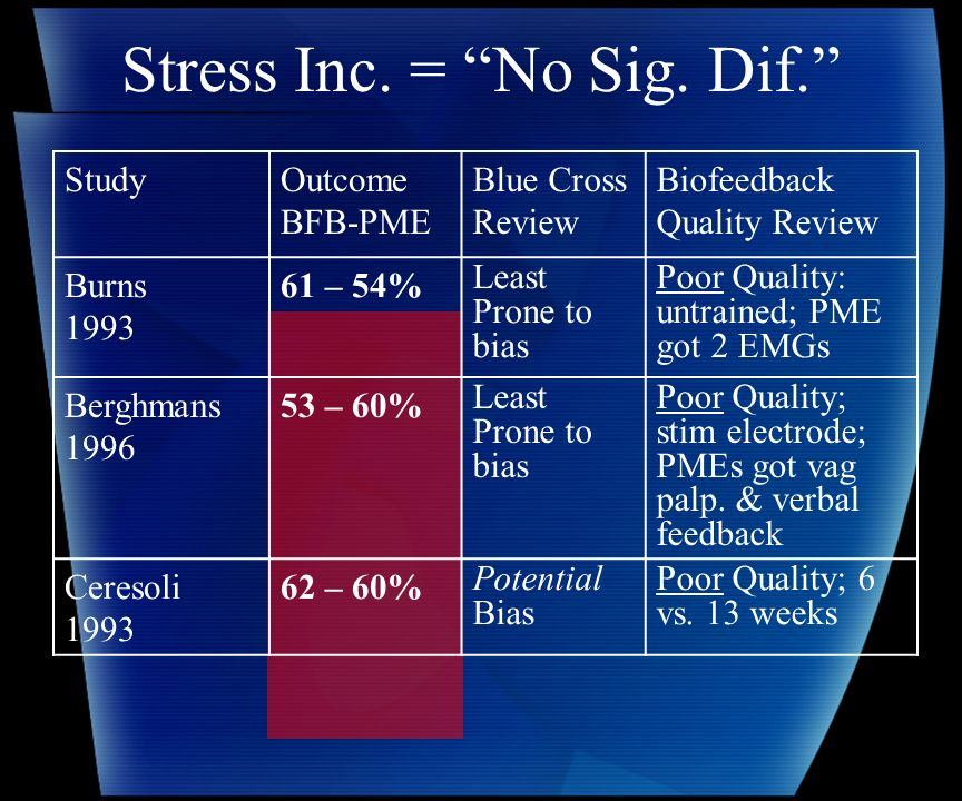 Stress Inc. = No Sig. Dif.
