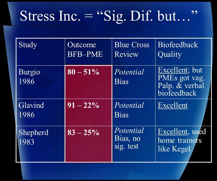 Stress Inc. = Sig. Dif.