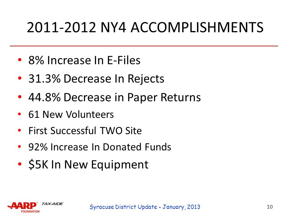 NY4 ACCOMPLISHMENTS 8% Increase In E-Files 31.3% Decrease In Rejects 44.8% Decrease in Paper Returns 61 New Volunteers First Successful TWO Site 92% Increase In Donated Funds $5K In New Equipment 10 Syracuse District Update - January, 2013