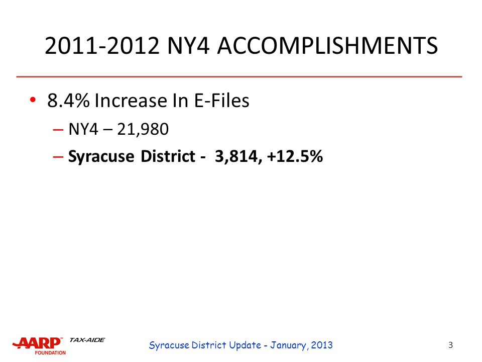 2011-2012 NY4 ACCOMPLISHMENTS 8.4% Increase In E-Files 31.3% Decrease In Rejects – TY 2010 4.1% – TY 2011 3.2% – No Vonnie Pullyblank Award – 98+% Accuracy At 10 Sites Two in Syracuse District - Manlius and Phoenix 4 Syracuse District Update - January, 2013