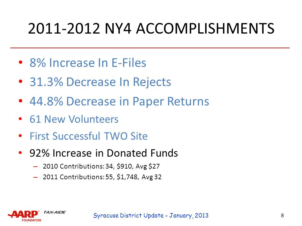 NY4 ACCOMPLISHMENTS 8% Increase In E-Files 31.3% Decrease In Rejects 44.8% Decrease in Paper Returns 61 New Volunteers First Successful TWO Site 92% Increase in Donated Funds – 2010 Contributions: 34, $910, Avg $27 – 2011 Contributions: 55, $1,748, Avg 32 8 Syracuse District Update - January, 2013