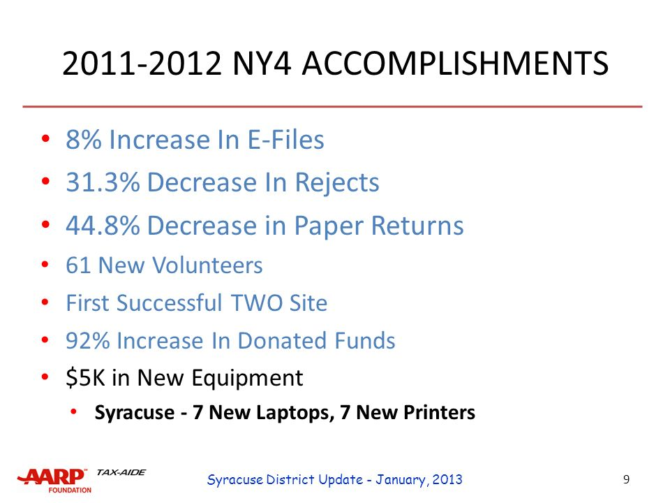 2011-2012 NY4 ACCOMPLISHMENTS 8% Increase In E-Files 31.3% Decrease In Rejects 44.8% Decrease in Paper Returns 61 New Volunteers First Successful TWO Site 92% Increase In Donated Funds $5K In New Equipment 10 Syracuse District Update - January, 2013