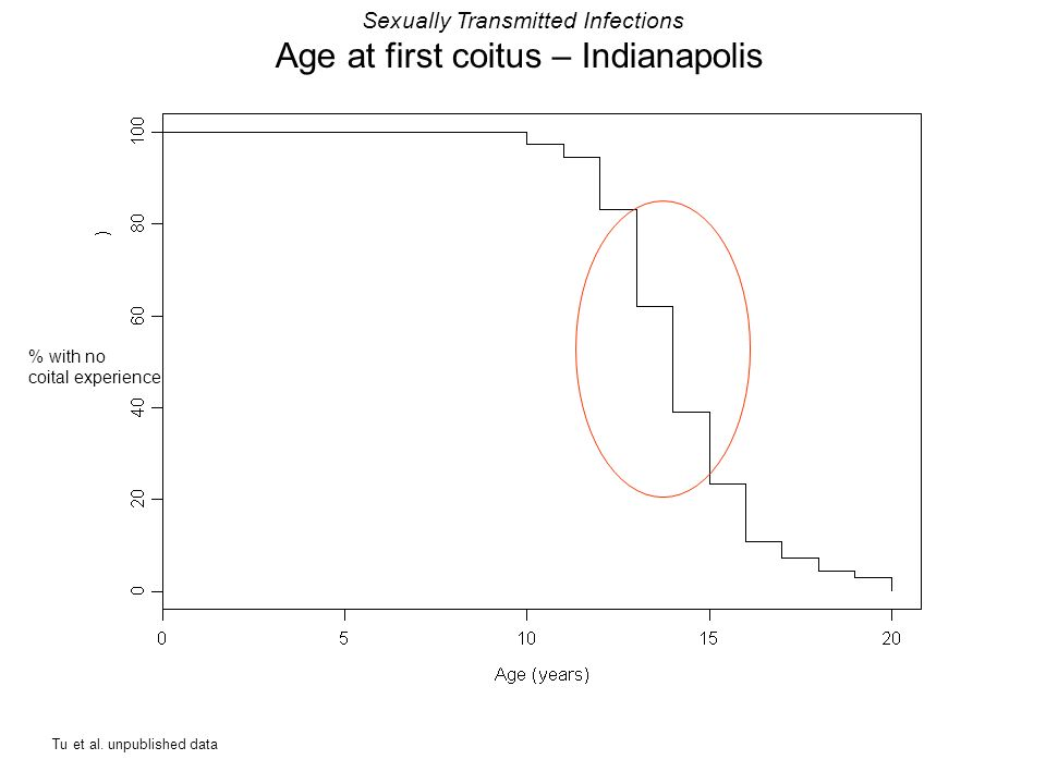 Sexually Transmitted Infections Age at first coitus – Indianapolis % with no coital experience Tu et al. unpublished data