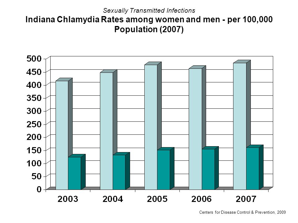 Sexually Transmitted Infections Indiana Chlamydia Rates among women and men - per 100,000 Population (2007) Centers for Disease Control & Prevention,