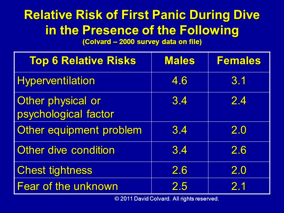 © 2011 David Colvard. All rights reserved. Relative Risk of First Panic During Dive in the Presence of the Following (Colvard – 2000 survey data on fi