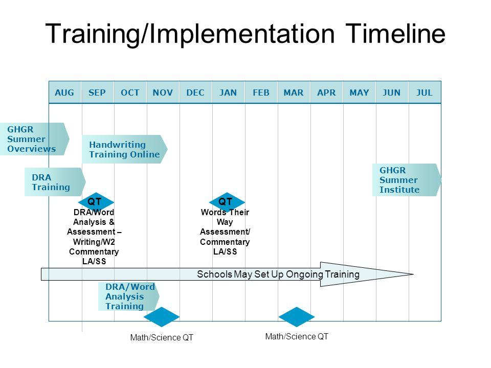 Training/Implementation Timeline AUGSEPOCTNOVDECJANFEBMARAPRMAYJUNJUL GHGR Summer Overviews Handwriting Training Online QT DRA/Word Analysis & Assessm