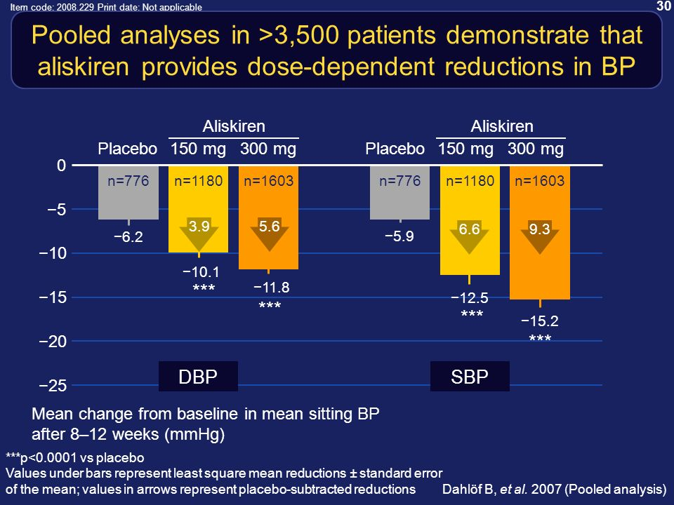 30 Item code: 2008.229 Print date: Not applicable Pooled analyses in >3,500 patients demonstrate that aliskiren provides dose-dependent reductions in BP Dahlöf B, et al.