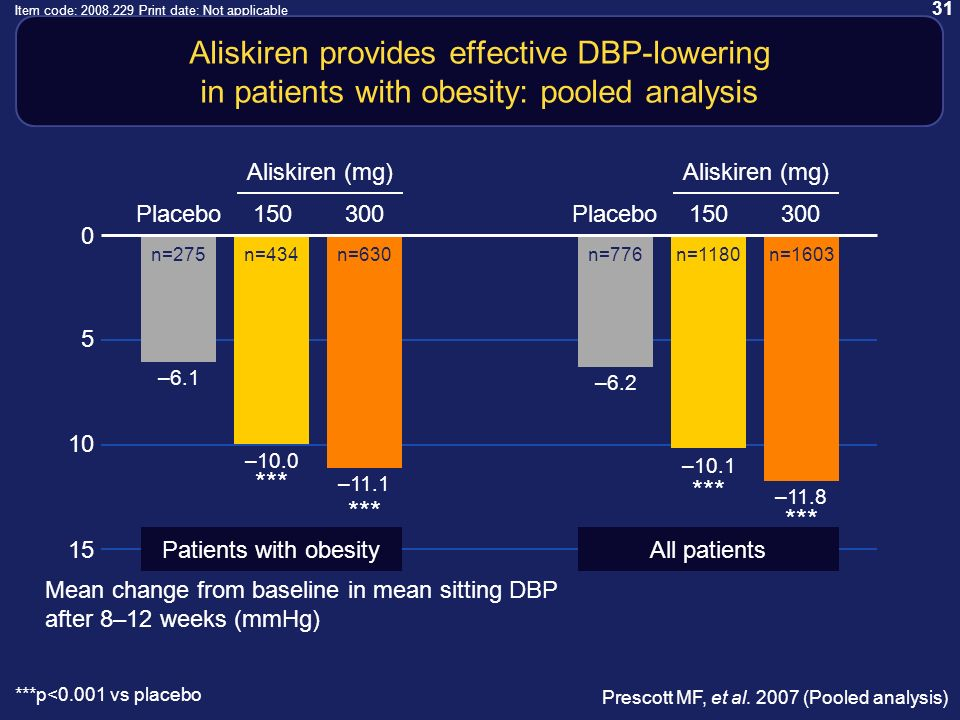 31 Item code: 2008.229 Print date: Not applicable Aliskiren provides effective DBP-lowering in patients with obesity: pooled analysis ***p<0.001 vs placebo Mean change from baseline in mean sitting DBP after 8–12 weeks (mmHg) Prescott MF, et al.