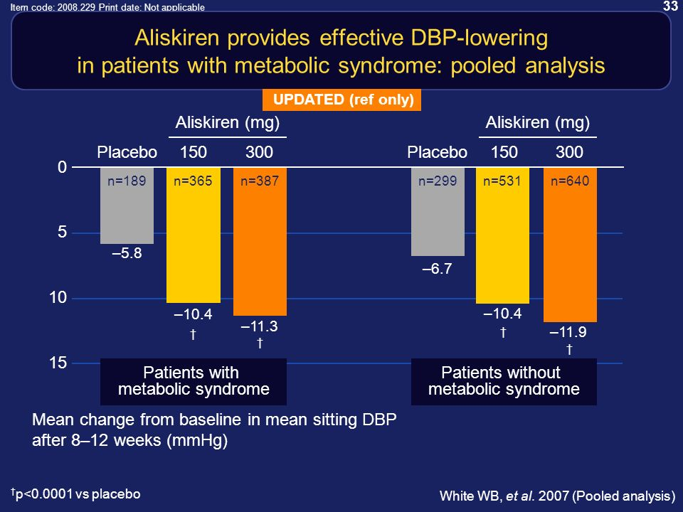 33 Item code: 2008.229 Print date: Not applicable Aliskiren provides effective DBP-lowering in patients with metabolic syndrome: pooled analysis p<0.0001 vs placebo Mean change from baseline in mean sitting DBP after 8–12 weeks (mmHg) White WB, et al.