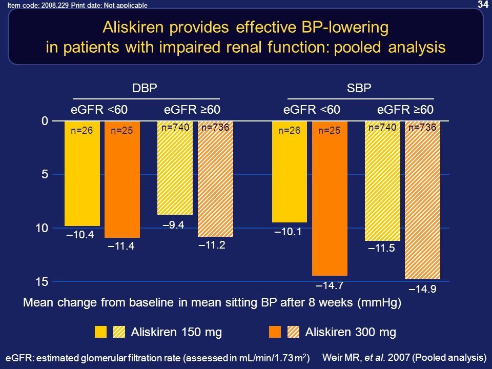 34 Item code: 2008.229 Print date: Not applicable Aliskiren provides effective BP-lowering in patients with impaired renal function: pooled analysis Mean change from baseline in mean sitting BP after 8 weeks (mmHg) Weir MR, et al.