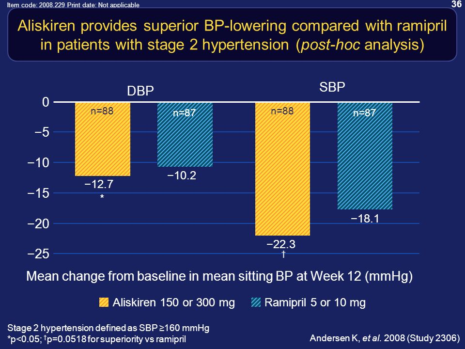 36 Item code: 2008.229 Print date: Not applicable Aliskiren provides superior BP-lowering compared with ramipril in patients with stage 2 hypertension (post-hoc analysis) Andersen K, et al.