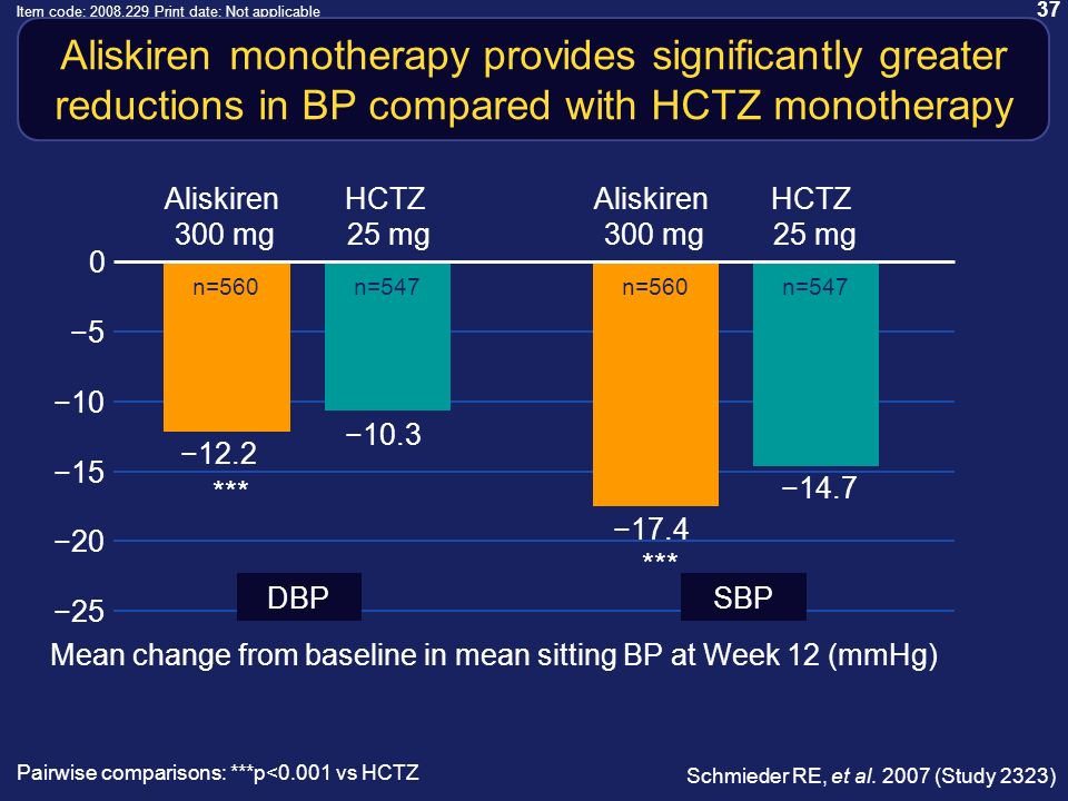 37 Item code: 2008.229 Print date: Not applicable Aliskiren monotherapy provides significantly greater reductions in BP compared with HCTZ monotherapy