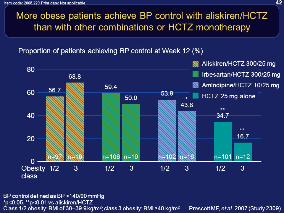 42 Item code: 2008.229 Print date: Not applicable More obese patients achieve BP control with aliskiren/HCTZ than with other combinations or HCTZ monotherapy * ** BP control defined as BP <140/90 mmHg *p<0.05, **p<0.01 vs aliskiren/HCTZ Class 1/2 obesity: BMI of 30–39.9 kg/m 2 ; class 3 obesity: BMI 40 kg/m 2 80 60 40 20 0 Proportion of patients achieving BP control at Week 12 (%) n=97 n=106 n=102 n=101 n=16 n=10 n=16 n=12 56.7 59.4 53.9 34.7 68.8 43.8 16.7 50.0 Obesity1/231/231/231/23 class Aliskiren/HCTZ 300/25 mg Amlodipine/HCTZ 10/25 mg Irbesartan/HCTZ 300/25 mg HCTZ 25 mg alone Prescott MF, et al.