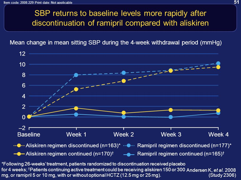 51 Item code: 2008.229 Print date: Not applicable SBP returns to baseline levels more rapidly after discontinuation of ramipril compared with aliskiren BaselineWeek 1Week 2Week 3Week 4 12 10 8 6 4 2 0 –2 Mean change in mean sitting SBP during the 4-week withdrawal period (mmHg) *Following 26-weeks treatment, patients randomized to discontinuation received placebo for 4 weeks; Patients continuing active treatment could be receiving aliskiren 150 or 300 mg, or ramipril 5 or 10 mg, with or without optional HCTZ (12.5 mg or 25 mg).