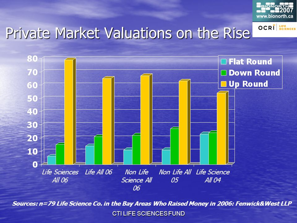 CTI LIFE SCIENCES FUND Private Market Valuations on the Rise Sources: n=79 Life Science Co.
