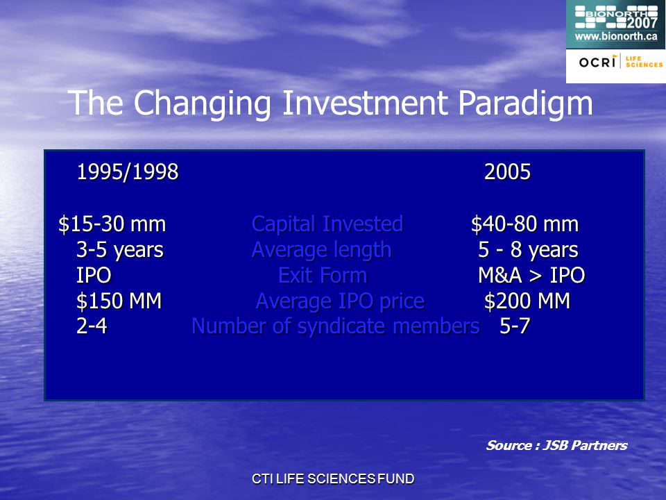 CTI LIFE SCIENCES FUND 1995/1998 2005 1995/1998 2005 $15-30 mm Capital Invested $40-80 mm $15-30 mm Capital Invested $40-80 mm 3-5 years Average length 5 - 8 years 3-5 years Average length 5 - 8 years IPO Exit Form M&A > IPO $150 MM Average IPO price $200 MM $150 MM Average IPO price $200 MM 2-4 Number of syndicate members 5-7 Source : JSB Partners The Changing Investment Paradigm