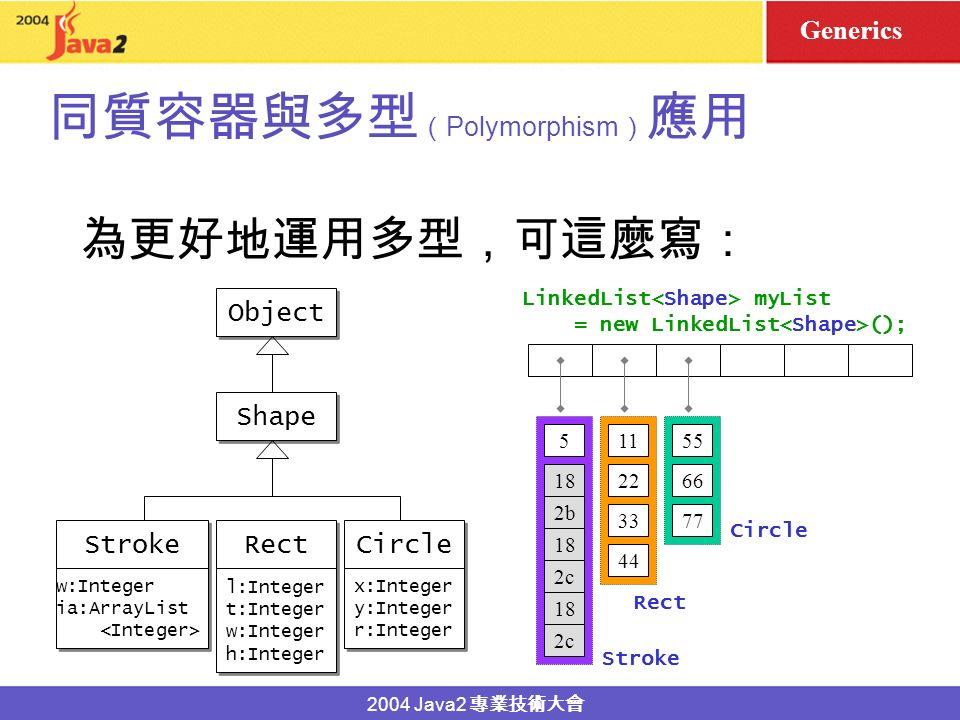 2004 Java2 Polymorphism Java Collections LinkedList Stroke Rect Circle Object 22 11 33 44 66 55 77 LinkedList myList = new LinkedList (); 18 2b2b 2c2c