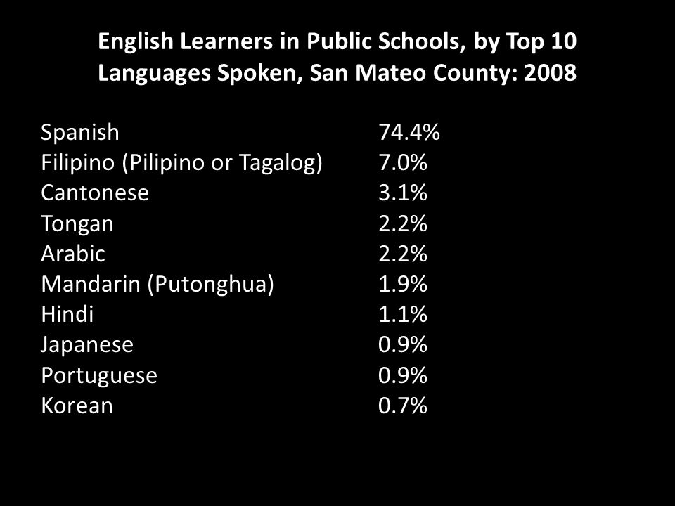 English Learners in Public Schools, by Top 10 Languages Spoken, San Mateo County: 2008 Spanish 74.4% Filipino (Pilipino or Tagalog) 7.0% Cantonese 3.1% Tongan 2.2% Arabic 2.2% Mandarin (Putonghua) 1.9% Hindi 1.1% Japanese 0.9% Portuguese 0.9% Korean 0.7%