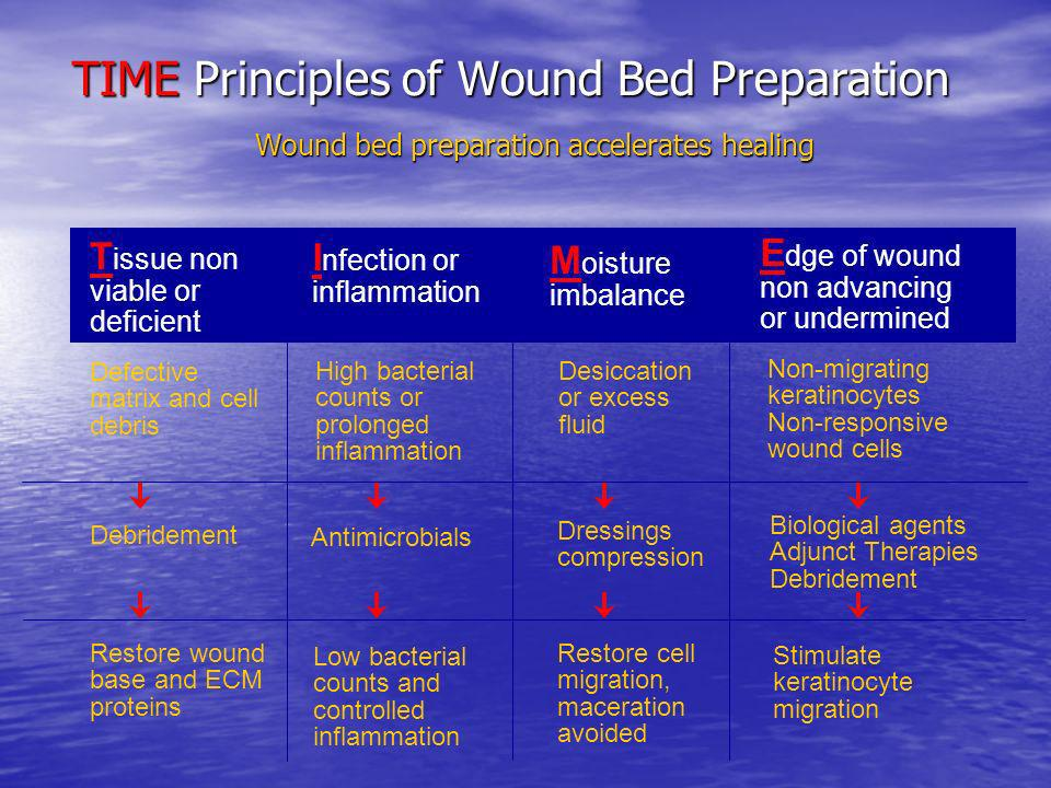 TIME Principles of Wound Bed Preparation Wound bed preparation accelerates healing T issue non viable or deficient I nfection or inflammation M oistur