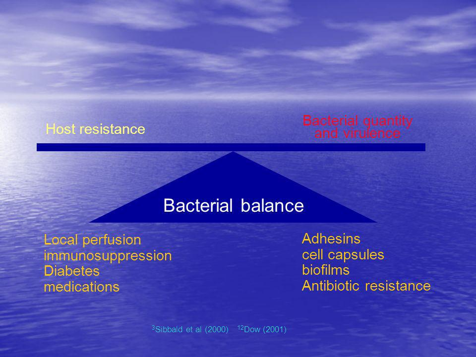 Bacterial balance Host resistance Bacterial quantity and virulence 3 Sibbald et al (2000) 12 Dow (2001) Local perfusion immunosuppression Diabetes med