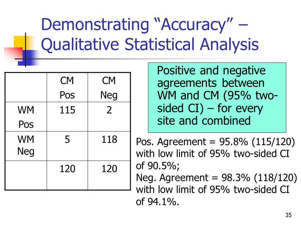 35 Demonstrating Accuracy – Qualitative Statistical Analysis Positive and negative agreements between WM and CM (95% two- sided CI) – for every site a