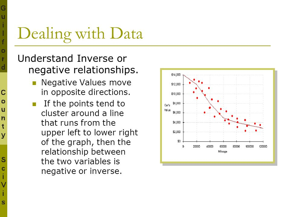 Understand Inverse or negative relationships. Negative Values move in opposite directions. If the points tend to cluster around a line that runs from