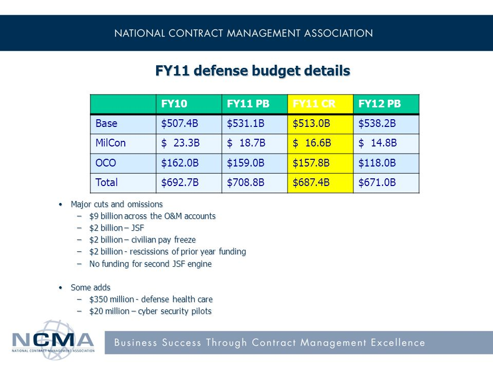 FY11 defense budget details Major cuts and omissionsMajor cuts and omissions –$9 billion across the O&M accounts –$2 billion – JSF –$2 billion – civilian pay freeze –$2 billion - rescissions of prior year funding –No funding for second JSF engine Some addsSome adds –$350 million - defense health care –$20 million – cyber security pilots FY10FY11 PBFY11 CRFY12 PB Base$507.4B$531.1B$513.0B$538.2B MilCon$ 23.3B$ 18.7B$ 16.6B$ 14.8B OCO$162.0B$159.0B$157.8B$118.0B Total$692.7B$708.8B$687.4B$671.0B
