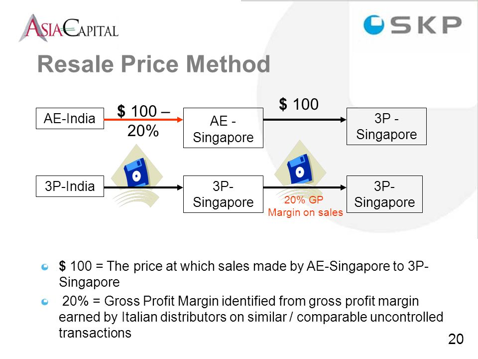 20 Resale Price Method AE-India AE - Singapore 3P - Singapore $ 100 – 20% $ 100 3P-India3P- Singapore 20% GP Margin on sales $ 100 = The price at whic